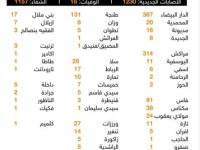 تسجيل 1230 اصابة جديدة بكورونا و 18 وفاة و 1157 حالة شفاء